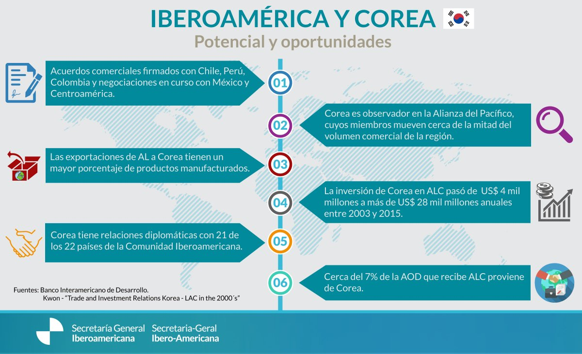 infografiaCorea